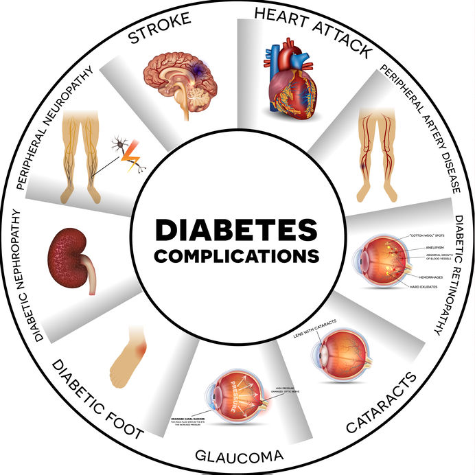 diabetes in the emergency department